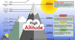 ده پرسش رایج در مورد ارتفاع زدگی
